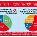 רוב הציבור: הרצח בבר-נוער על רקע אישי