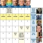 סקירה מקיפה: עיתוני השבת המגזריים והרצח במצעד