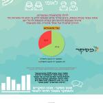 כ-70% מהציבור הדתי: מסכימים שהומו החי בזוגיות יהיה חזן