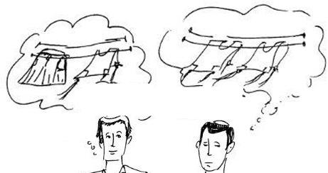שני בחורים מדמיינים - אחד מדמיין חבל כביסה ועליו תלויים ציצית וחצאית; השני מדמיין חבל כביסה שעליו תלויות שתי ציציות